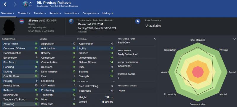 FM16 player profile, Predrag Rajkovic, 2021 profile