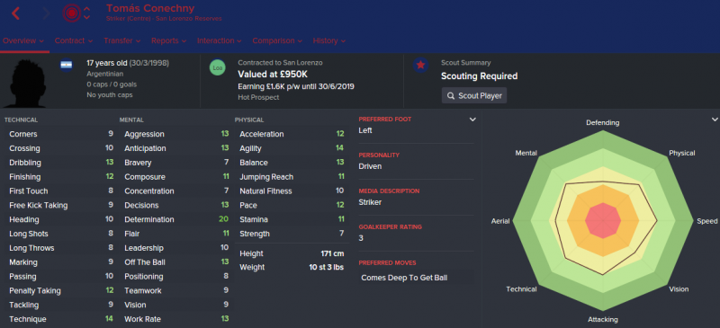 FM16 player profile, Tomas Conechny, 2015 profile