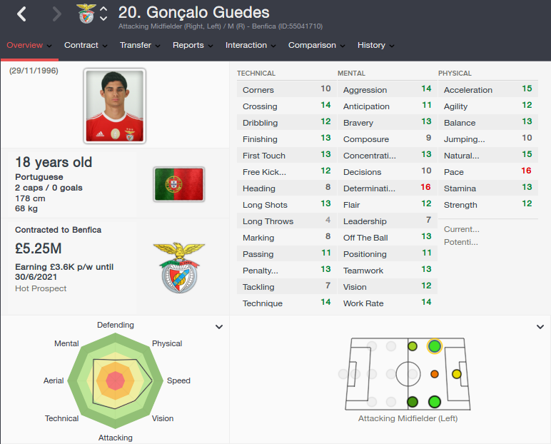goncalo guedes patch 16.3