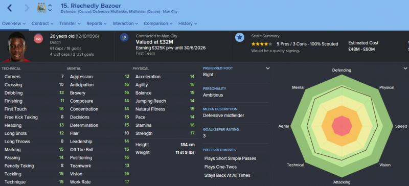 FM16 player profile, Riechedly Bazoer, profile 2023