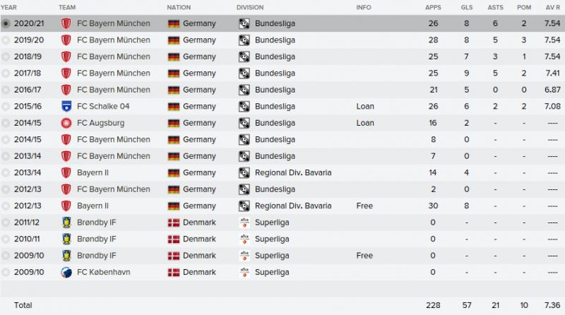 pierre emile hojbjerg fm 2016 career stats