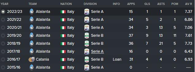 fm16 player profile, Filippo Melegoni, history