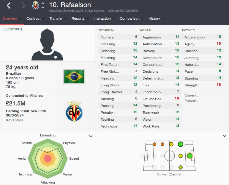 rafaelson fm 2016 future profile