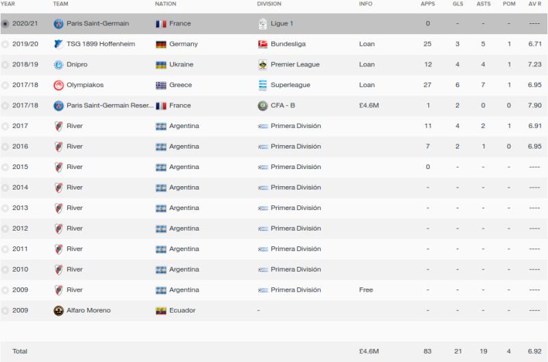 abel casquete fm 2016 career stats