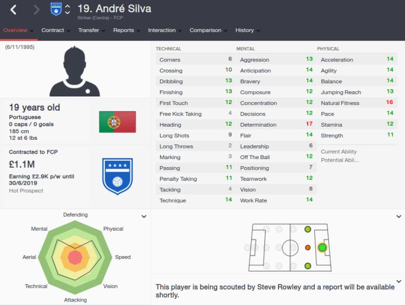 FM16 player profile, Andre Silva, 2015 profile