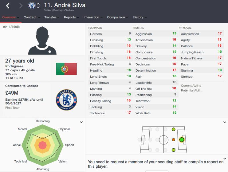 FM16 player profile, Andre Silva, 2023 profile