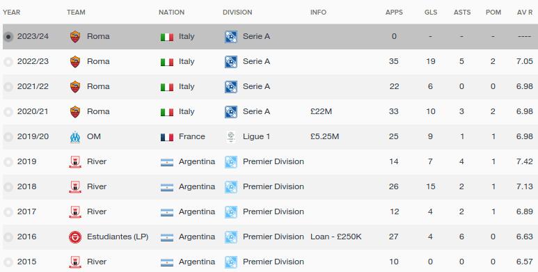 FM16 player profile, Franco Lopez, history