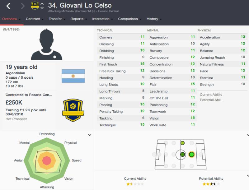 FM16 player profile, Giovani Lo Celso, 2015 profile
