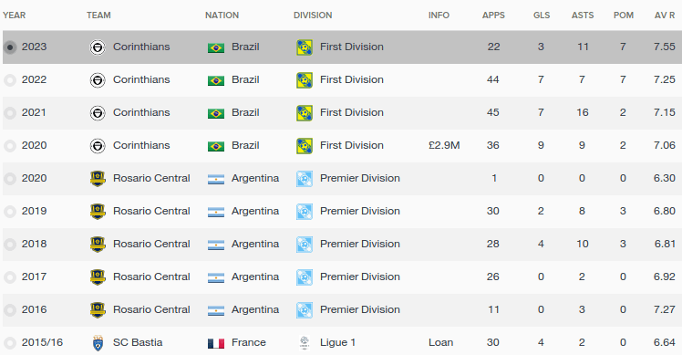 FM16 player profile, Giovani Lo Celso, history
