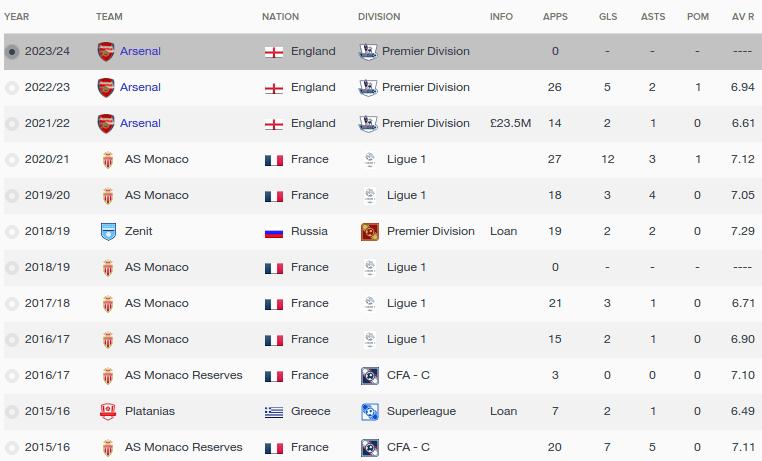 FM16 player profile, Kylian Mbappe, history