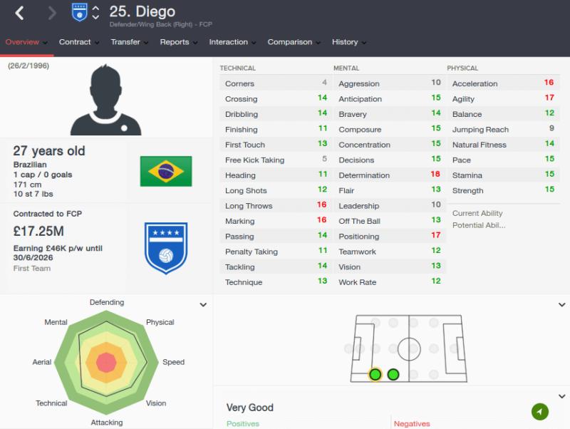 FM16 player profile, Diego, 2023 profile