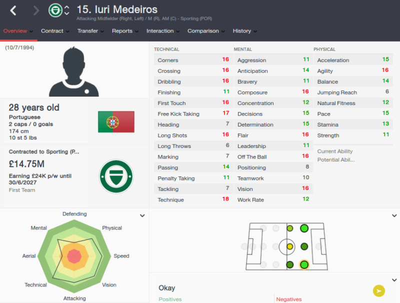 FM16 player profile, Iuri Medeiros, 2023 profile