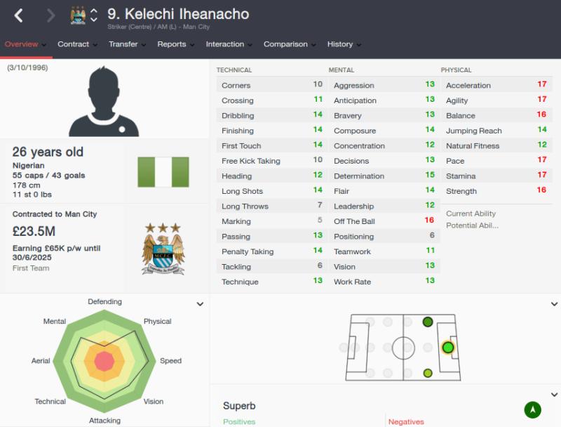 FM16 player profile, Kelechi Iheanacho, 2023 profile