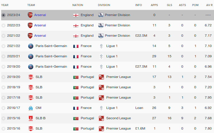 FM16 player profile, Luka Jovic, history