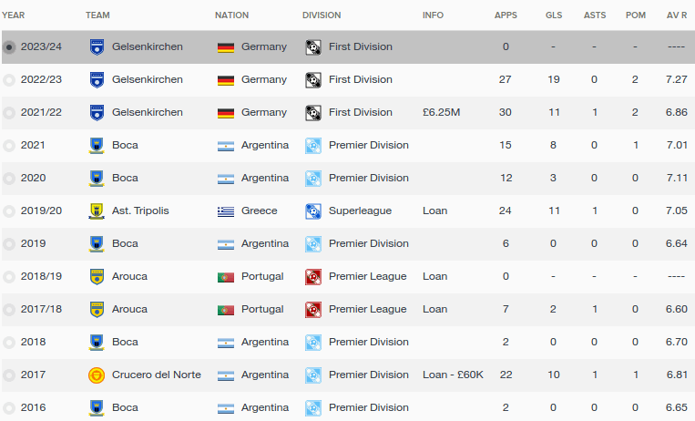 FM16 player profile, Matias Roskopf, history