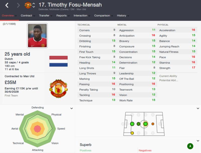 FM16 player profile, Timothy Fosu-Mensah, 2023 profile