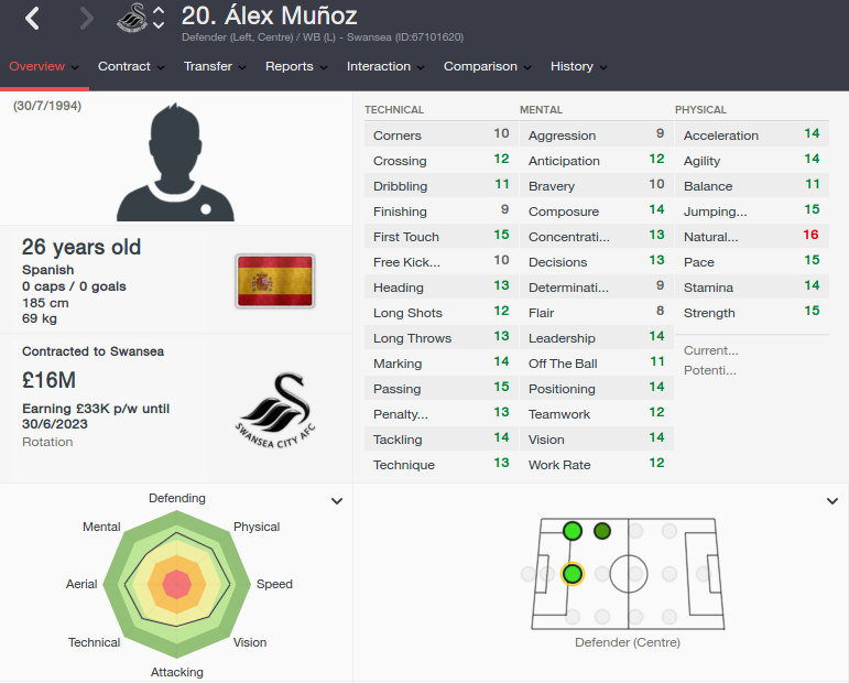 alex munoz fm 2016 future profile