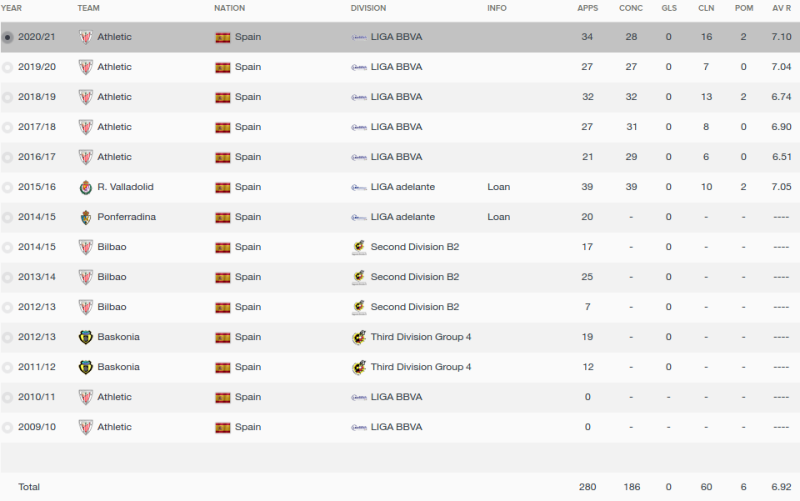 kepa arrizabalaga fm 2016 career stats