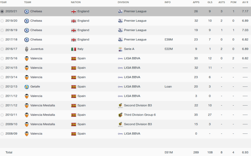 paco alcacer fm 2016 career stats
