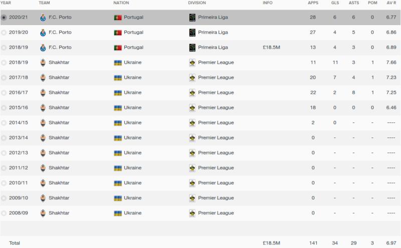 victor kovalenko fm 2016 career stats