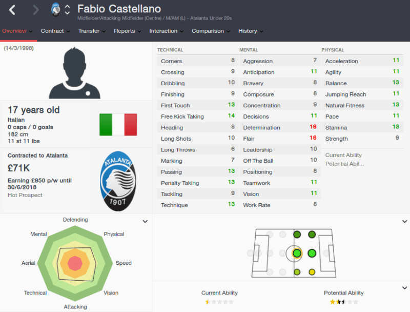 FM16 player profile, Fabio Castellano, 2015 profile