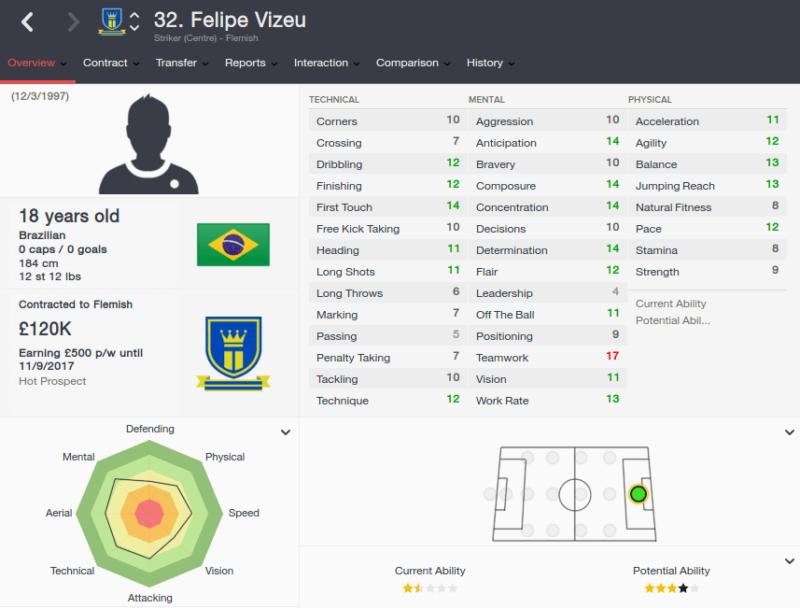 FM16 player profile, Felipe Vizeu, 2015 profile
