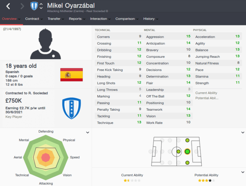 FM16 player profile, Mikel Oyarzabal, 2015 profile