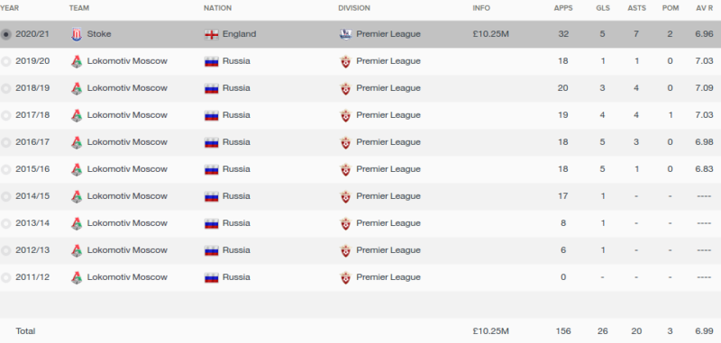 alexey miranchuk fm 2016 career stats
