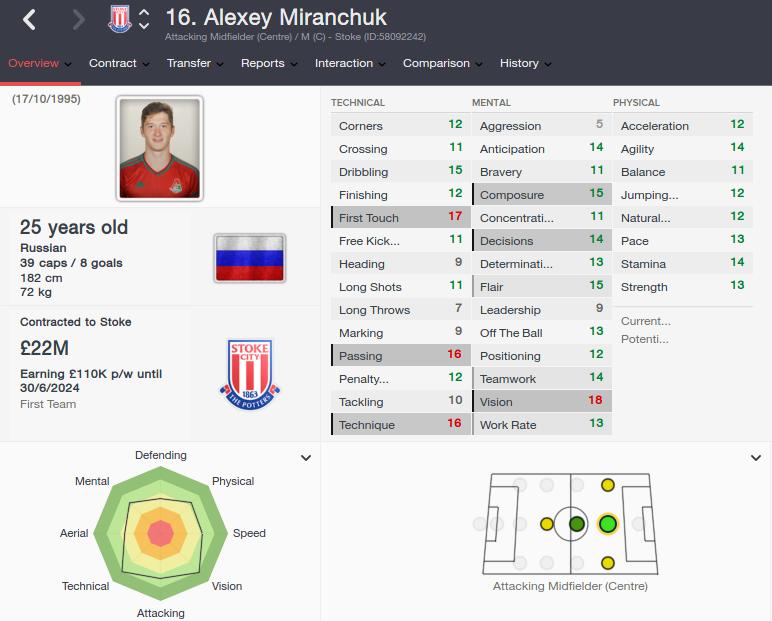 alexey miranchuk fm 2016 future profile