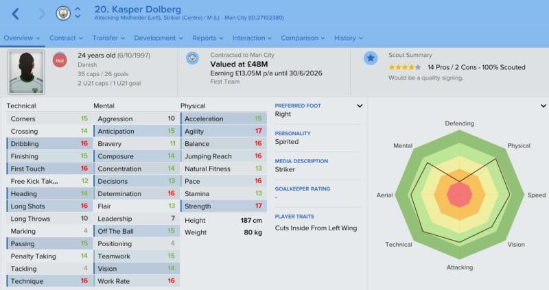 kasper-dolberg-fm-2017-future-profile