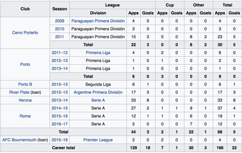 Juan Manuel Iturbe Stats